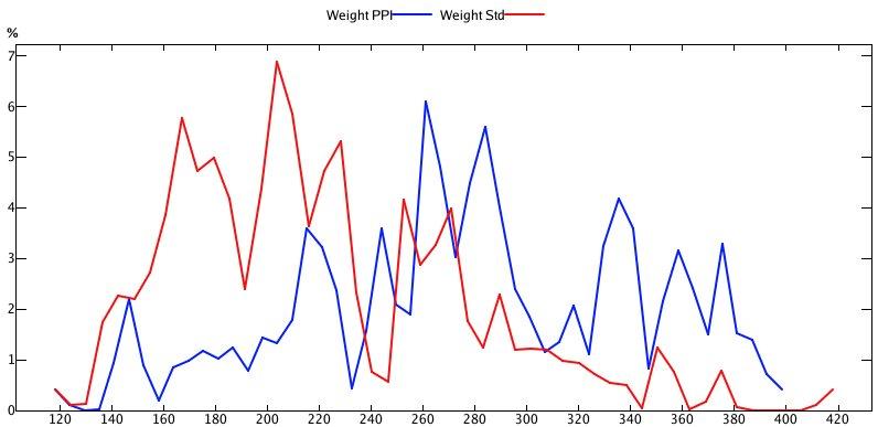 weight-histogram